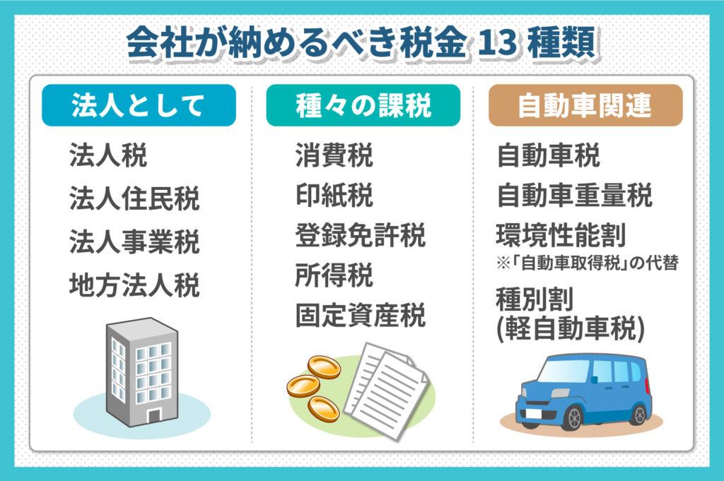 会社が納めるべき税金13種類