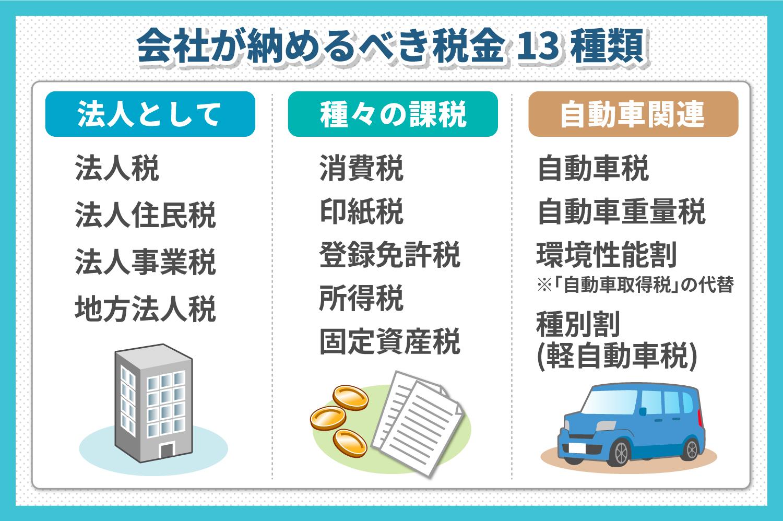 重量 税 軽 自動車