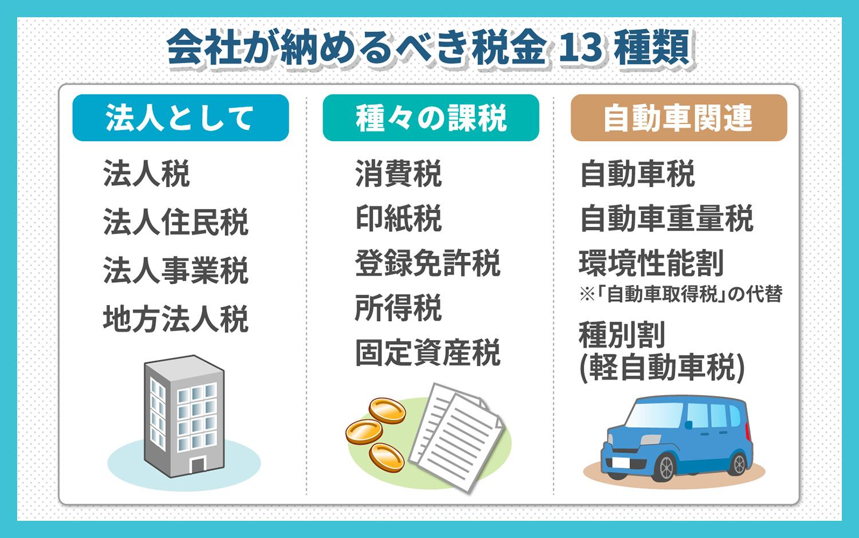 会社が納めるべき税金は13種類もある